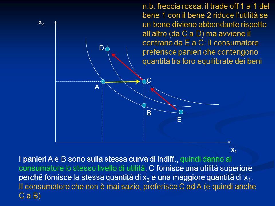x1x1 x2x2 A B C I panieri A e B sono sulla stessa curva di indiff., quindi danno al consumatore lo stesso livello di utilità; C fornisce una utilità s
