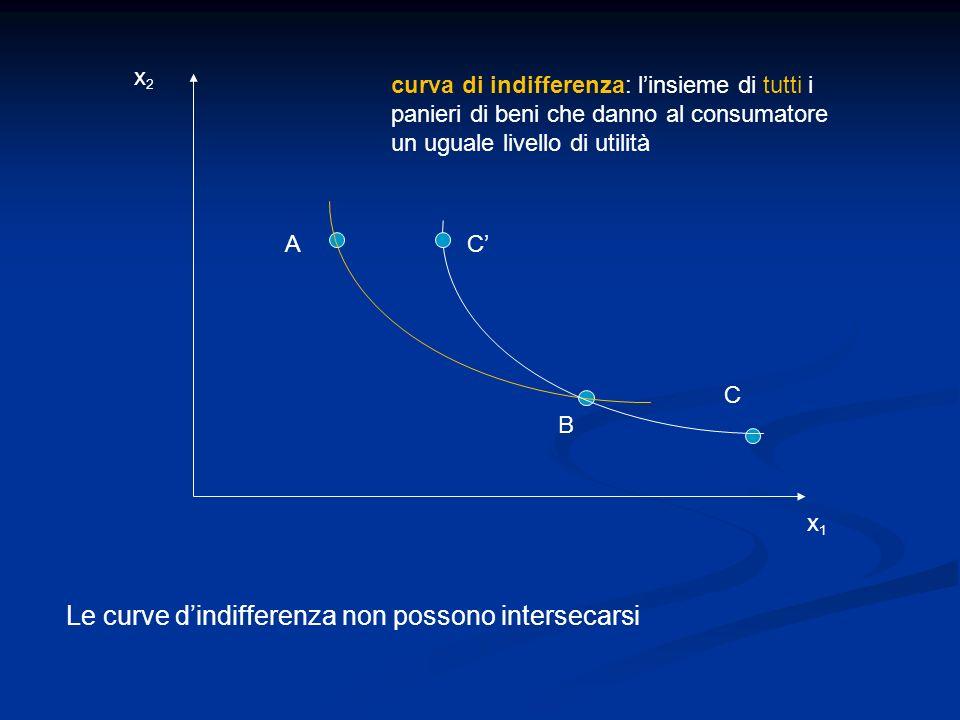 x1x1 x2x2 A B C Le curve dindifferenza non possono intersecarsi C curva di indifferenza: linsieme di tutti i panieri di beni che danno al consumatore