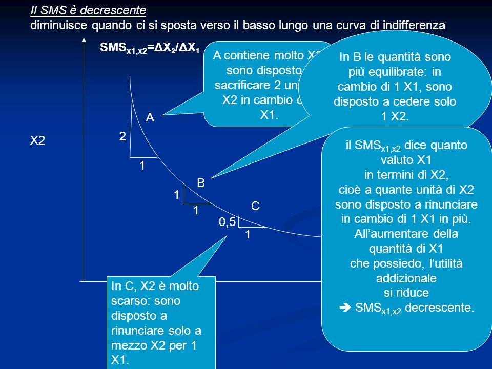 A B C Il SMS è decrescente diminuisce quando ci si sposta verso il basso lungo una curva di indifferenza X1 X2 SMS x1,x2 =ΔX 2 /ΔX 1 1 1 1 2 1 0,5 A c
