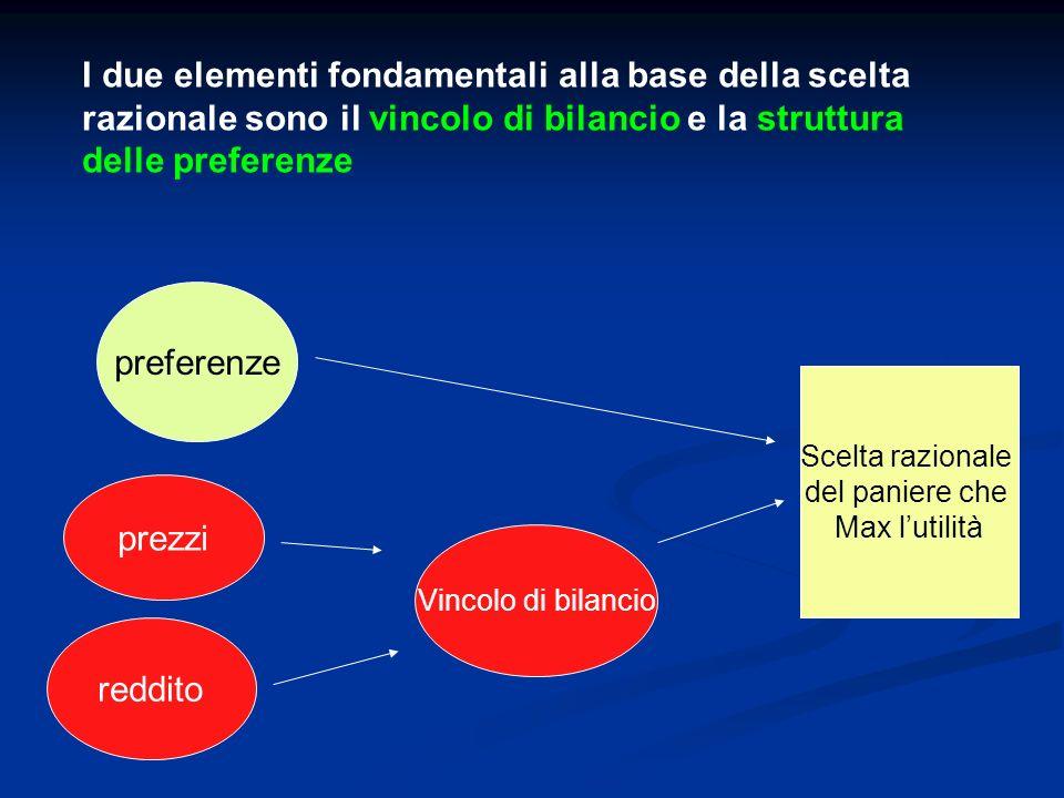 I due elementi fondamentali alla base della scelta razionale sono il vincolo di bilancio e la struttura delle preferenze preferenze prezzi reddito Vin