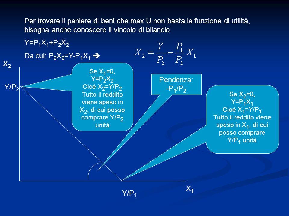 Per trovare il paniere di beni che max U non basta la funzione di utilità, bisogna anche conoscere il vincolo di bilancio Y=P 1 X 1 +P 2 X 2 Da cui: P