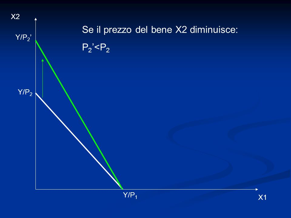 X2 X1 Se il prezzo del bene X2 diminuisce: P 2 <P 2 Y/P 2 Y/P 1