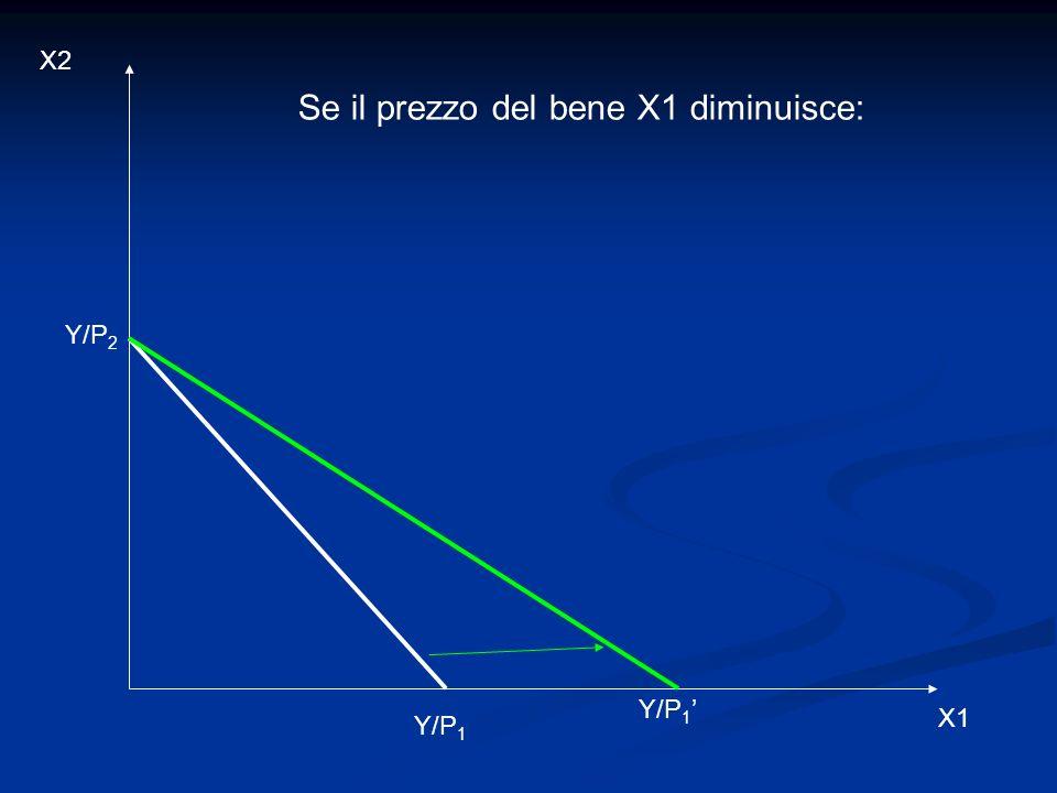 X2 X1 Se il prezzo del bene X1 diminuisce: Y/P 2 Y/P 1