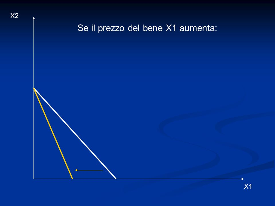 X2 X1 Se il prezzo del bene X1 aumenta: