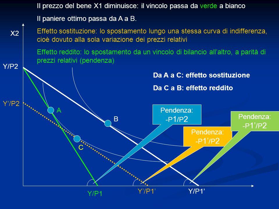 A C B Il prezzo del bene X1 diminuisce: il vincolo passa da verde a bianco Il paniere ottimo passa da A a B. Effetto sostituzione: lo spostamento lung