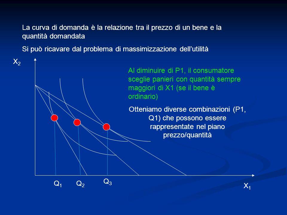 La curva di domanda è la relazione tra il prezzo di un bene e la quantità domandata Si può ricavare dal problema di massimizzazione dellutilità Q1Q1 X