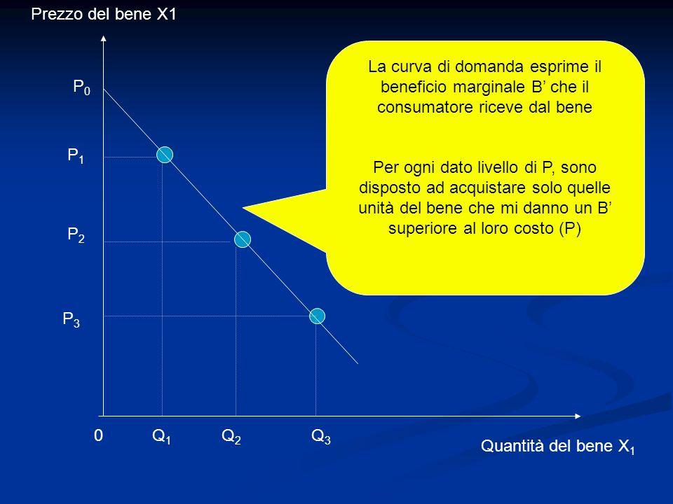 P1P1 P2P2 P3P3 Prezzo del bene X1 Quantità del bene X 1 Q3Q3 Q2Q2 Q1Q1 La curva di domanda esprime il beneficio marginale B che il consumatore riceve