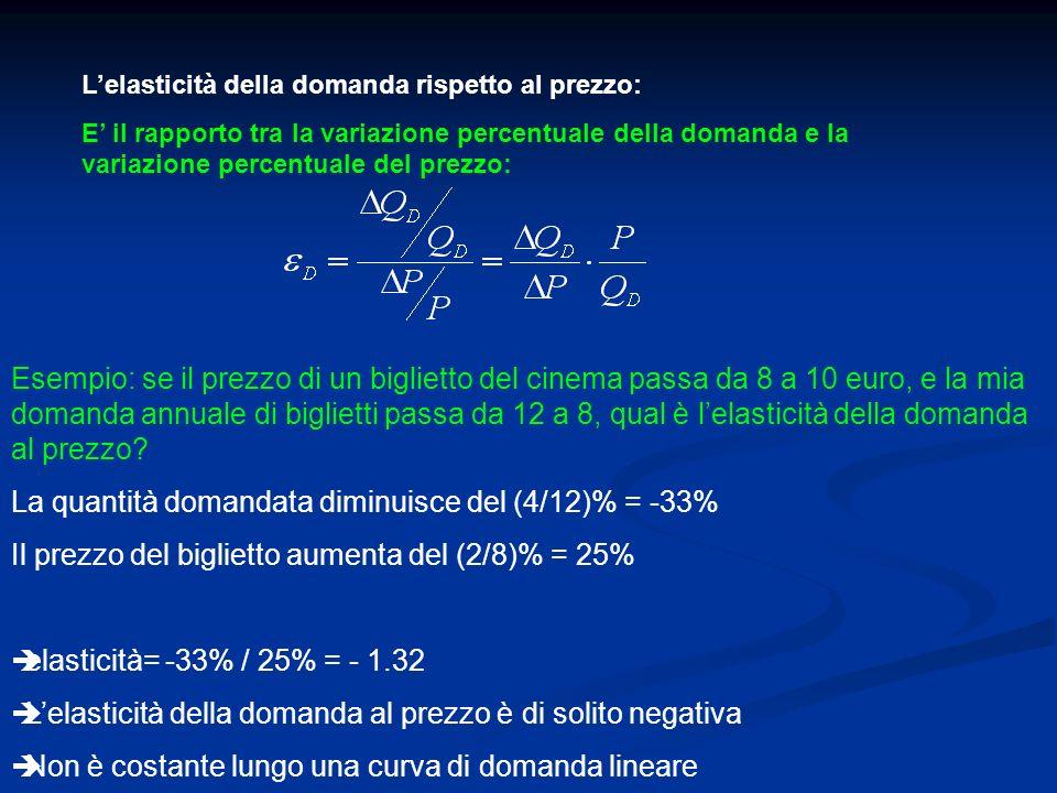 Lelasticità della domanda rispetto al prezzo: E il rapporto tra la variazione percentuale della domanda e la variazione percentuale del prezzo: Esempi