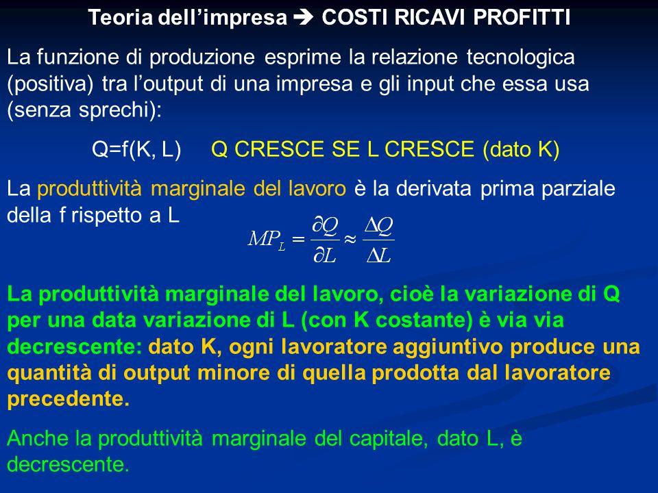 La funzione di produzione esprime la relazione tecnologica (positiva) tra loutput di una impresa e gli input che essa usa (senza sprechi): Q=f(K, L) Q