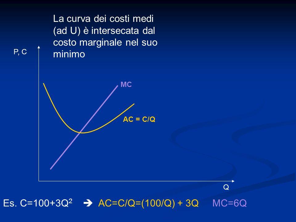 MC P, C Q La curva dei costi medi (ad U) è intersecata dal costo marginale nel suo minimo AC = C/Q Es. C=100+3Q 2 AC=C/Q=(100/Q) + 3Q MC=6Q