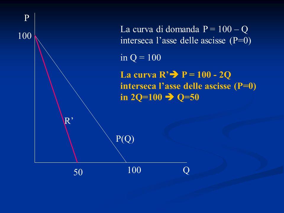 La curva di domanda P = 100 – Q interseca lasse delle ascisse (P=0) in Q = 100 La curva R P = 100 - 2Q interseca lasse delle ascisse (P=0) in 2Q=100 Q