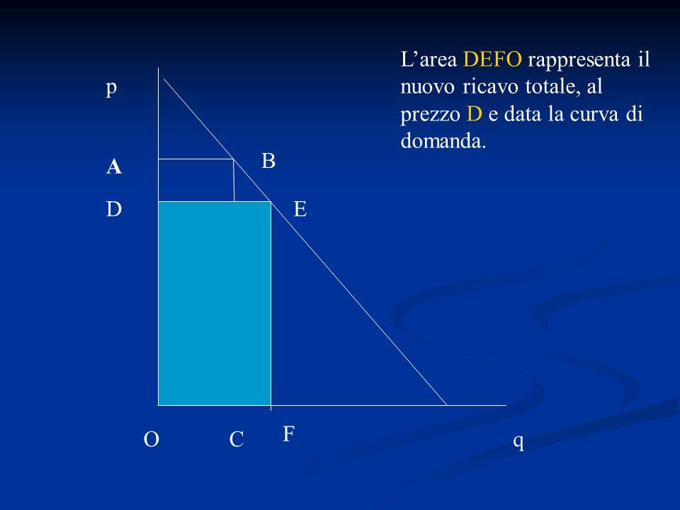 q p A B C Larea DEFO rappresenta il nuovo ricavo totale, al prezzo D e data la curva di domanda. O DE F F
