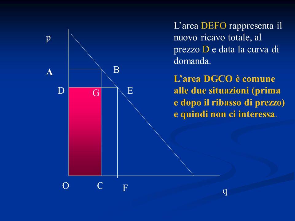 q p A B C Larea DGCO è comune alle due situazioni (prima e dopo il ribasso di prezzo) e quindi non ci interessa. O DE F G G
