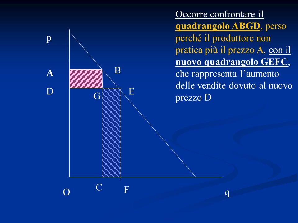 q p A B C Occorre confrontare il quadrangolo ABGD, perso perché il produttore non pratica più il prezzo A, con il nuovo quadrangolo GEFC, che rapprese