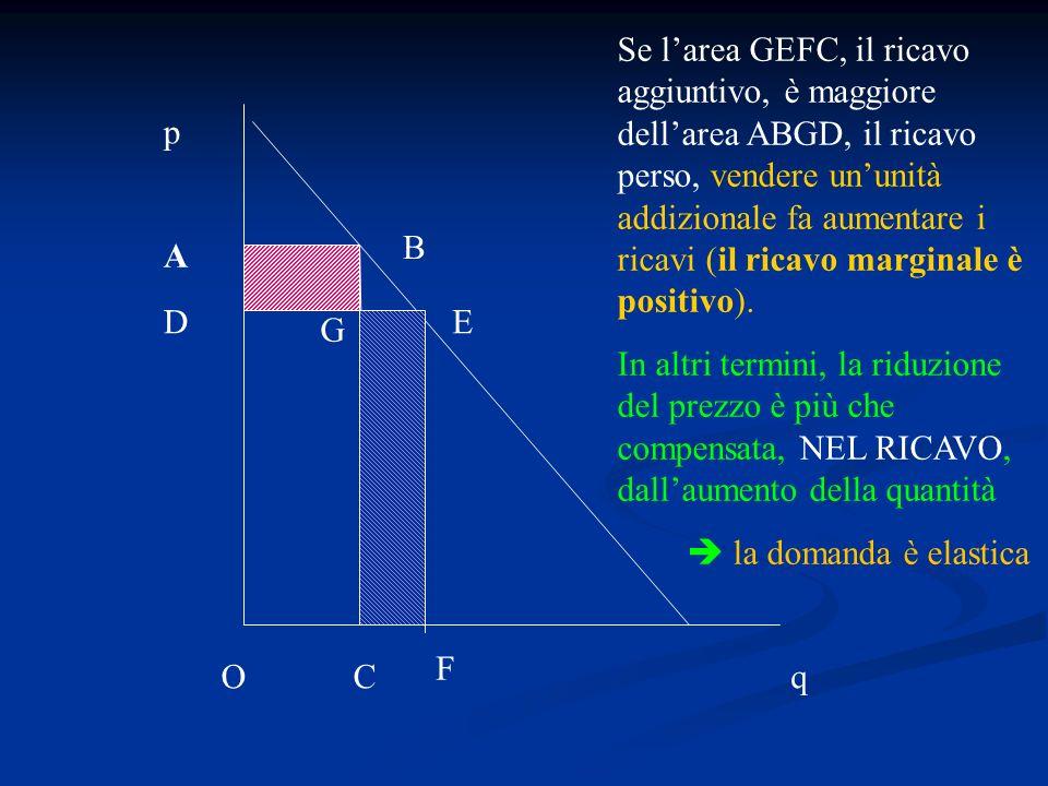 q p A B C Se larea GEFC, il ricavo aggiuntivo, è maggiore dellarea ABGD, il ricavo perso, vendere ununità addizionale fa aumentare i ricavi (il ricavo
