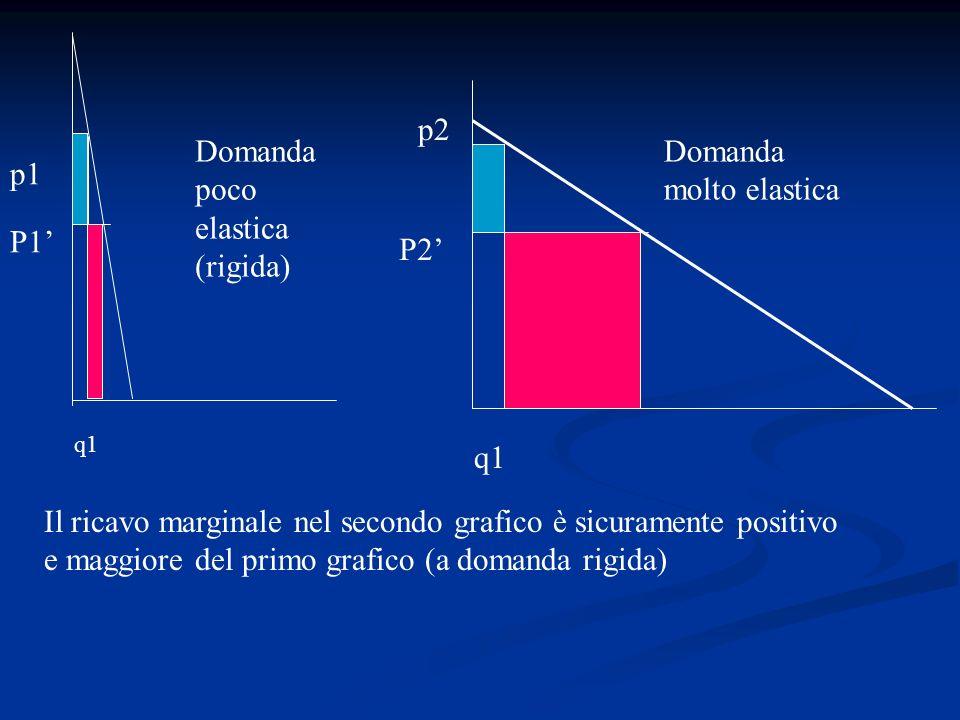 q1 p1 p2 P1 P2 Il ricavo marginale nel secondo grafico è sicuramente positivo e maggiore del primo grafico (a domanda rigida) Domanda molto elastica D