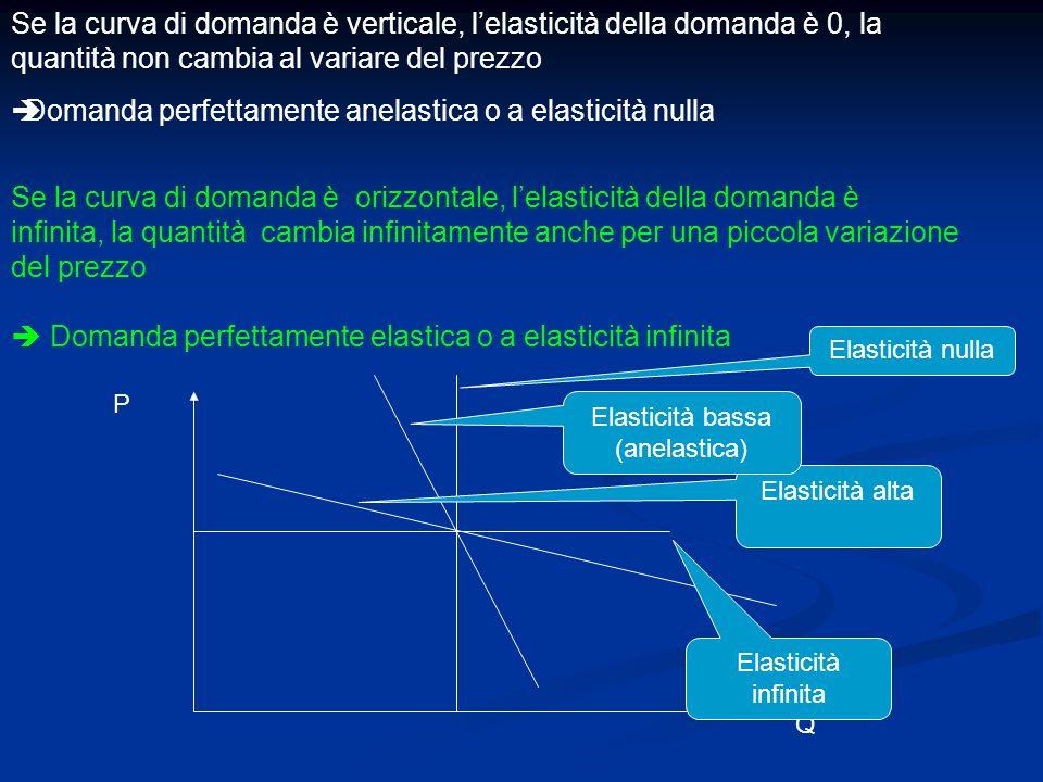 Se la curva di domanda è verticale, lelasticità della domanda è 0, la quantità non cambia al variare del prezzo Domanda perfettamente anelastica o a e
