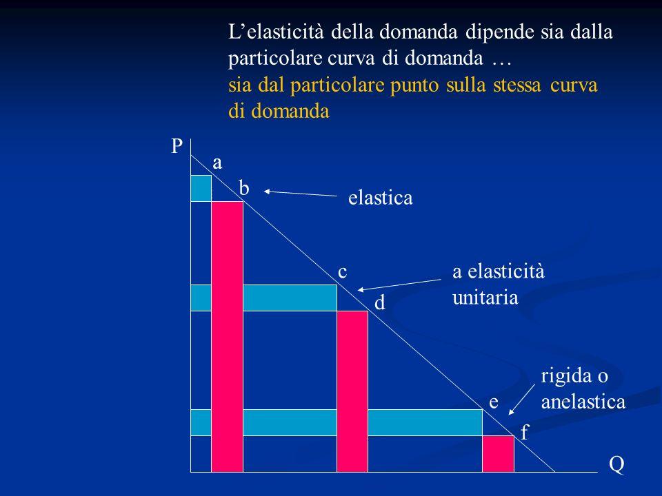 Lelasticità della domanda dipende sia dalla particolare curva di domanda … sia dal particolare punto sulla stessa curva di domanda elastica rigida o a