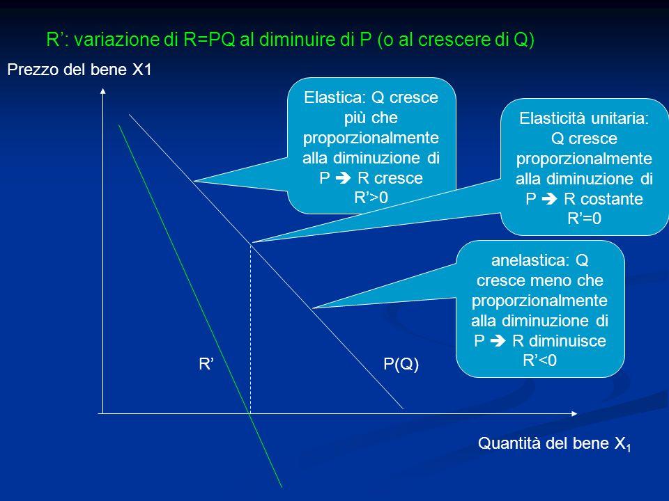 Prezzo del bene X1 Quantità del bene X 1 RP(Q) Elastica: Q cresce più che proporzionalmente alla diminuzione di P R cresce R>0 R: variazione di R=PQ a