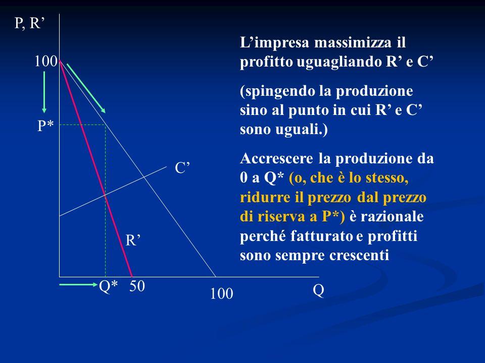 Limpresa massimizza il profitto uguagliando R e C (spingendo la produzione sino al punto in cui R e C sono uguali.) Accrescere la produzione da 0 a Q*