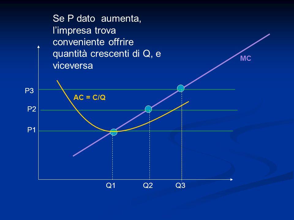 MC P1 P2 P3 Q1Q2Q3 Se P dato aumenta, limpresa trova conveniente offrire quantità crescenti di Q, e viceversa AC = C/Q