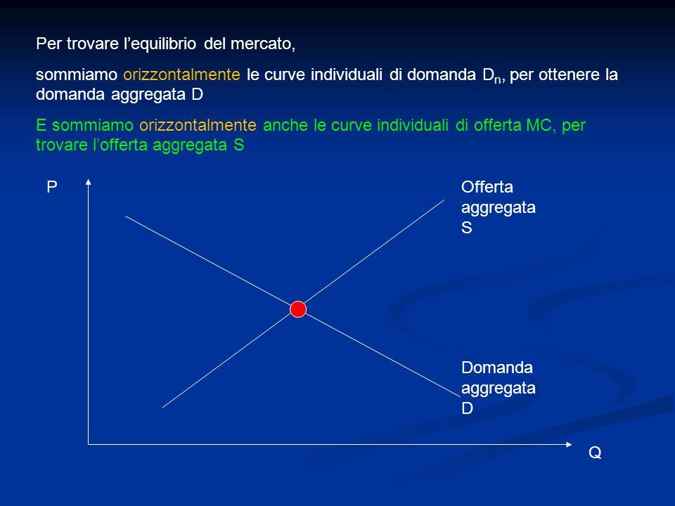 Per trovare lequilibrio del mercato, sommiamo orizzontalmente le curve individuali di domanda D n, per ottenere la domanda aggregata D E sommiamo oriz