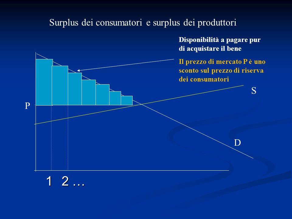D S P Disponibilità a pagare pur di acquistare il bene Il prezzo di mercato P è uno sconto sul prezzo di riserva dei consumatori 1 2 …