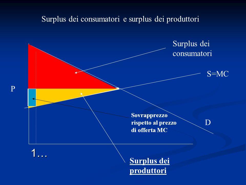 Surplus dei consumatori e surplus dei produttori D S=MC P Surplus dei consumatori Surplus dei produttori Sovrapprezzo rispetto al prezzo di offerta MC