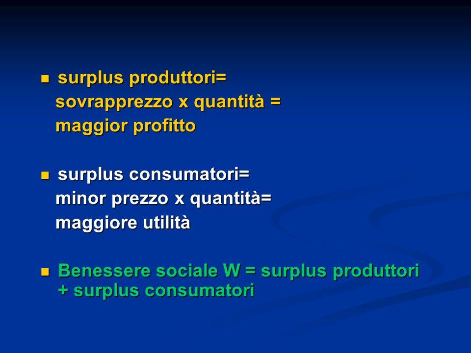 surplus produttori= surplus produttori= sovrapprezzo x quantità = sovrapprezzo x quantità = maggior profitto maggior profitto surplus consumatori= sur