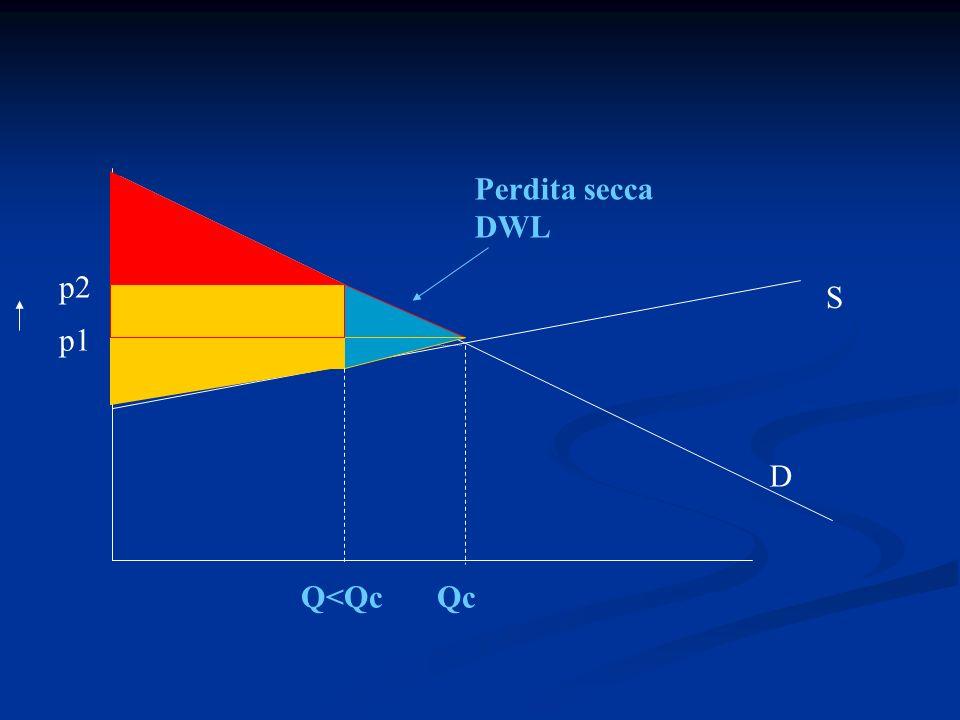 Perdita secca DWL D S p1 p2 Q<QcQc