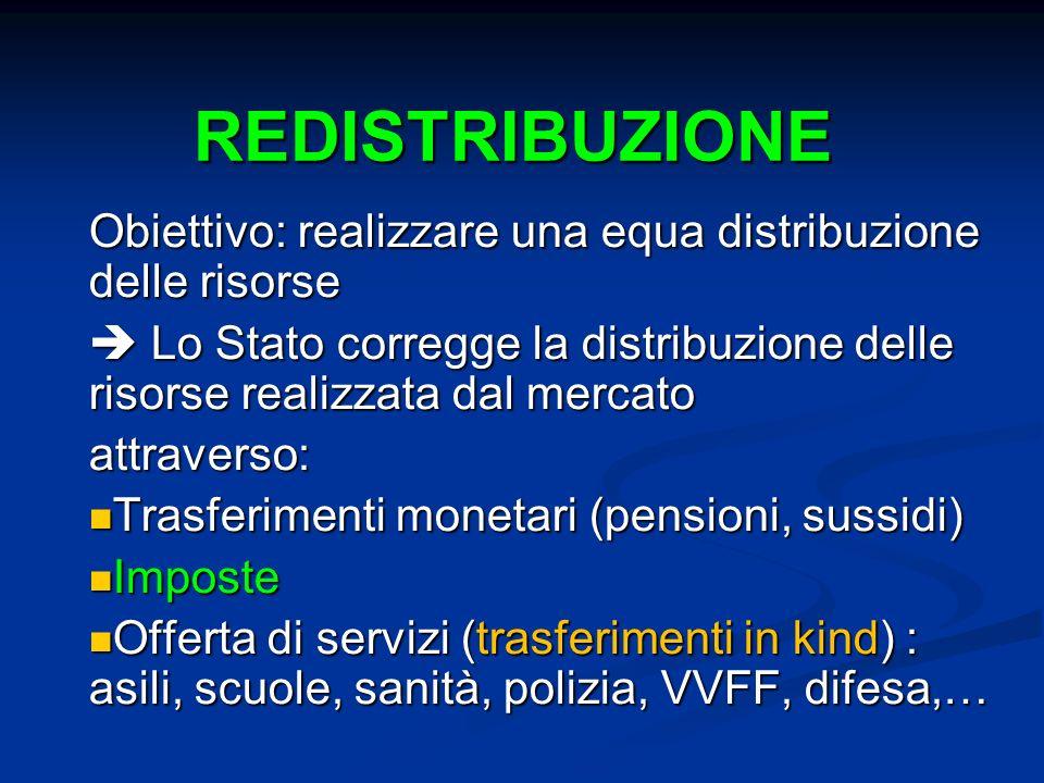 REDISTRIBUZIONE Obiettivo: realizzare una equa distribuzione delle risorse Lo Stato corregge la distribuzione delle risorse realizzata dal mercato Lo