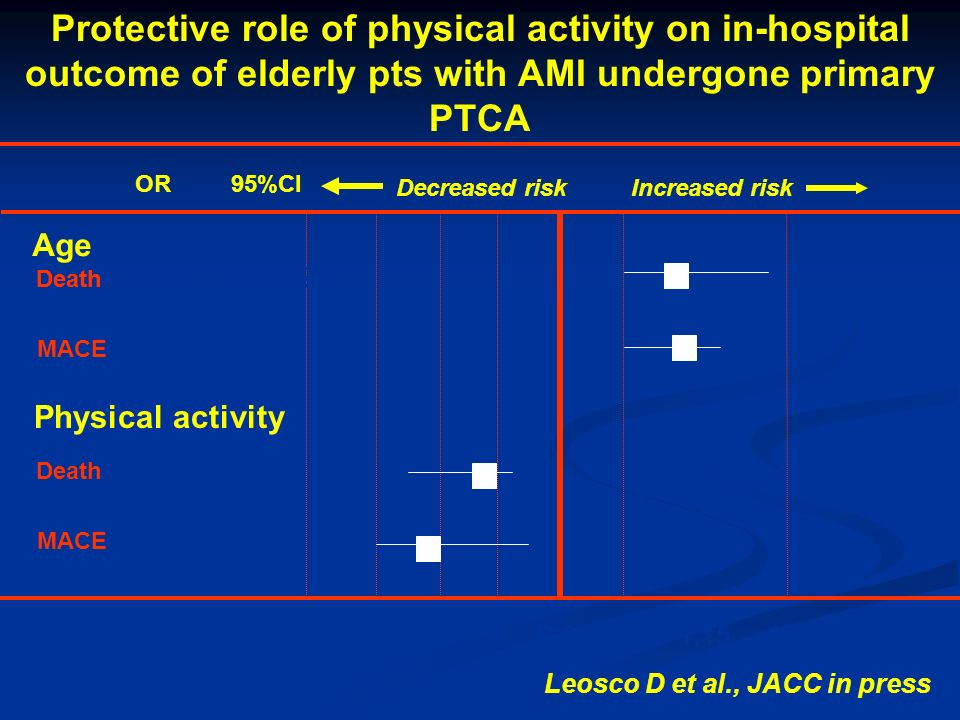 Protective role of physical activity on in-hospital outcome of elderly pts with AMI undergone primary PTCA OR95%CI 0.70 0.80 0.99 1.0 1.151.30 Death 1.041.0-1.08 MACE 1.081.01-1.15 *p<0.05 Increased risk Age Death 1.101.0-1.27 Physical activity Decreased risk MACE 0.750.70-0.90 Death 0.800.74-0.87 Leosco D et al., JACC in press