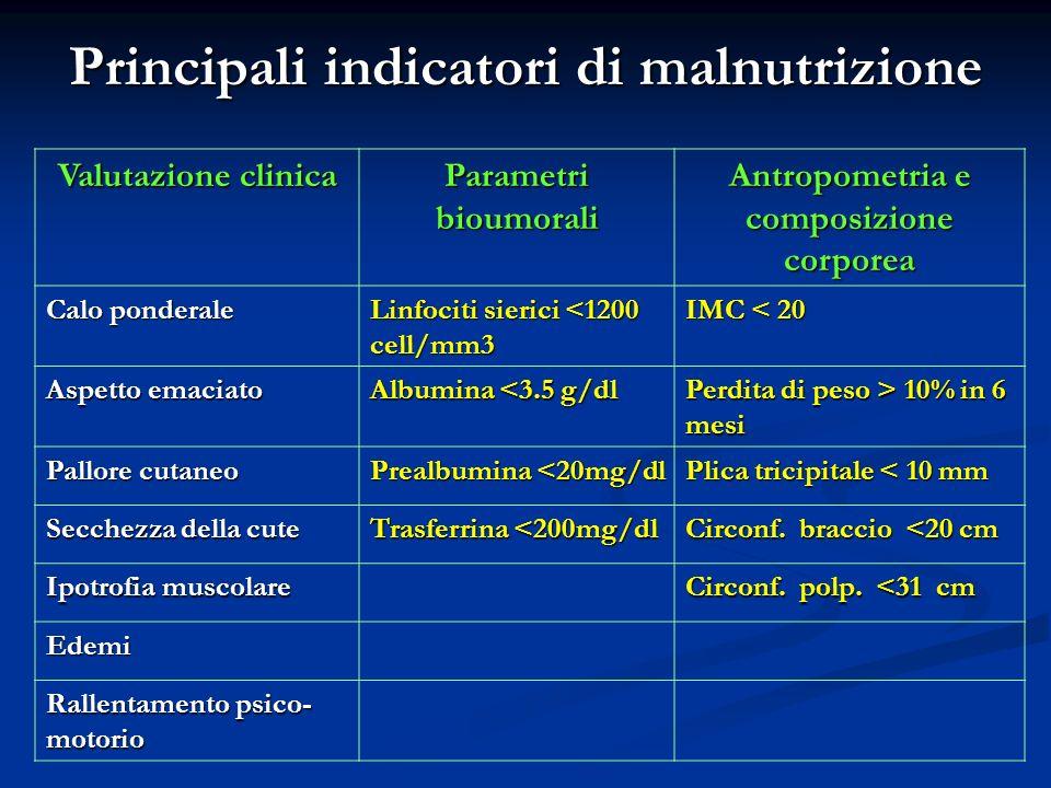 Principali indicatori di malnutrizione Valutazione clinica Parametri bioumorali Antropometria e composizione corporea Calo ponderale Linfociti sierici