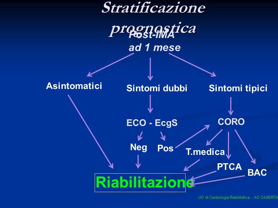 Stratificazione prognostica Post-IMA ad 1 mese Asintomatici Sintomi dubbiSintomi tipici ECO - EcgS CORO T.medica PTCA BAC Riabilitazione Neg Pos UO di