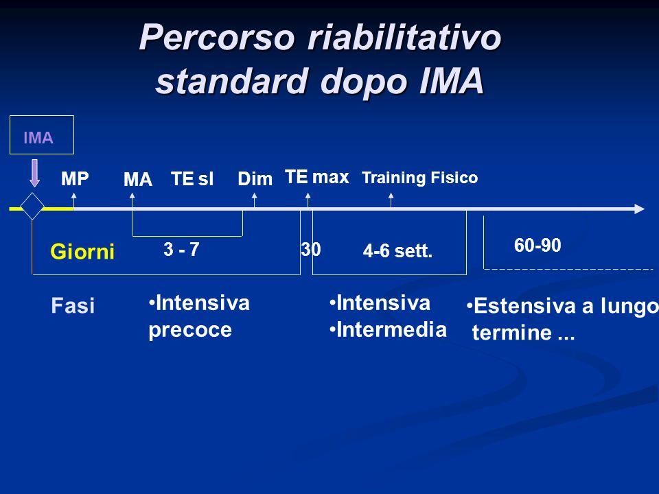 Percorso riabilitativo standard dopo IMA 3 - 7 Intensiva precoce TE sl Intensiva Intermedia Giorni MP TE max Training Fisico IMA 60-90 Estensiva a lun