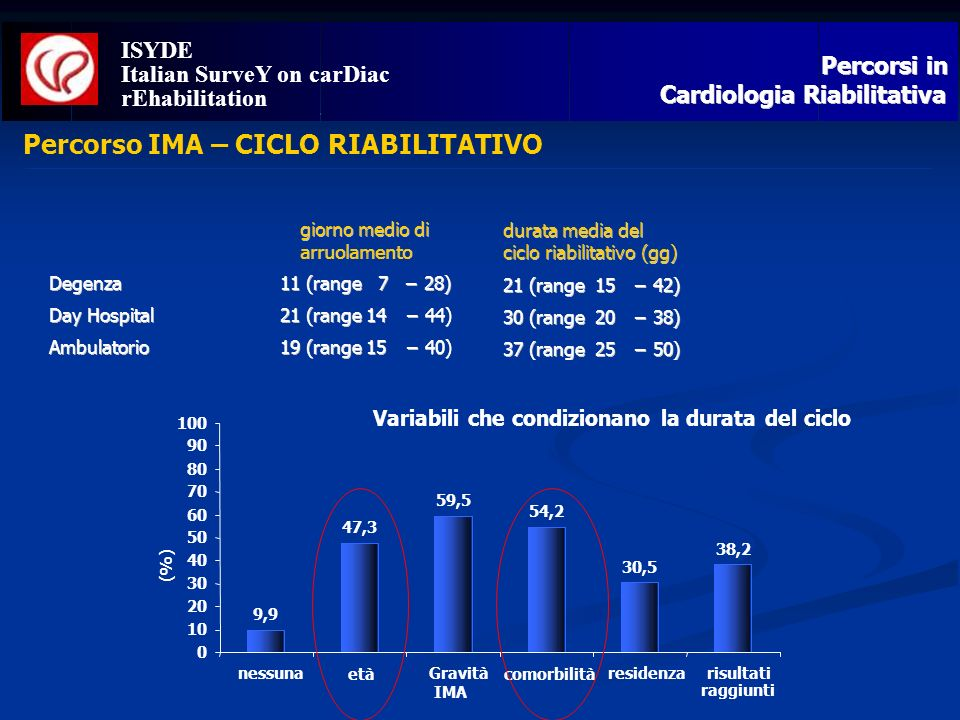 ISYDE Italian SurveY on carDiac Percorso IMA – CICLO RIABILITATIVO ISYDE Italian SurveY on carDiac rEhabilitation 9,9 47,3 59,5 54,2 30,5 38,2 0 10 20
