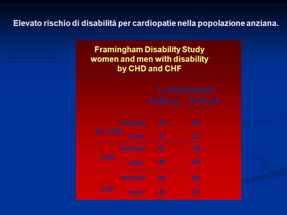 Elevato rischio di disabilità per cardiopatie nella popolazione anziana. 55-69 yrs70-88 yrs % with disability No CHD women2549 men927 CHD 6779 49 CHF