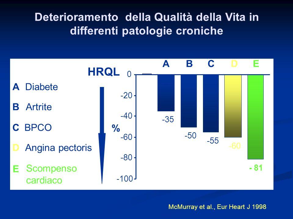 -35 -50 -55 -60 - 81 -100 -80 -60 -40 -20 0 ABCDE A B E D C Diabete Artrite BPCO Angina pectoris Scompenso cardiaco HRQL McMurray et al., Eur Heart J