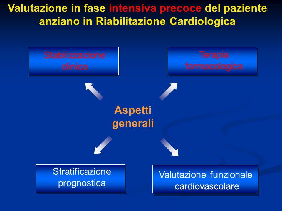 Aspetti generali Valutazione in fase intensiva precoce del paziente anziano in Riabilitazione Cardiologica Terapia farmacologica Stabilizzazione clini