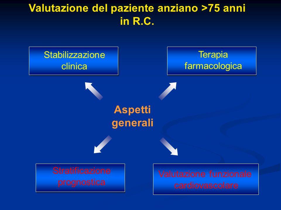 Aspetti generali Valutazione del paziente anziano >75 anni in R.C. Terapia farmacologica Stabilizzazione clinica Stratificazione prognostica Valutazio