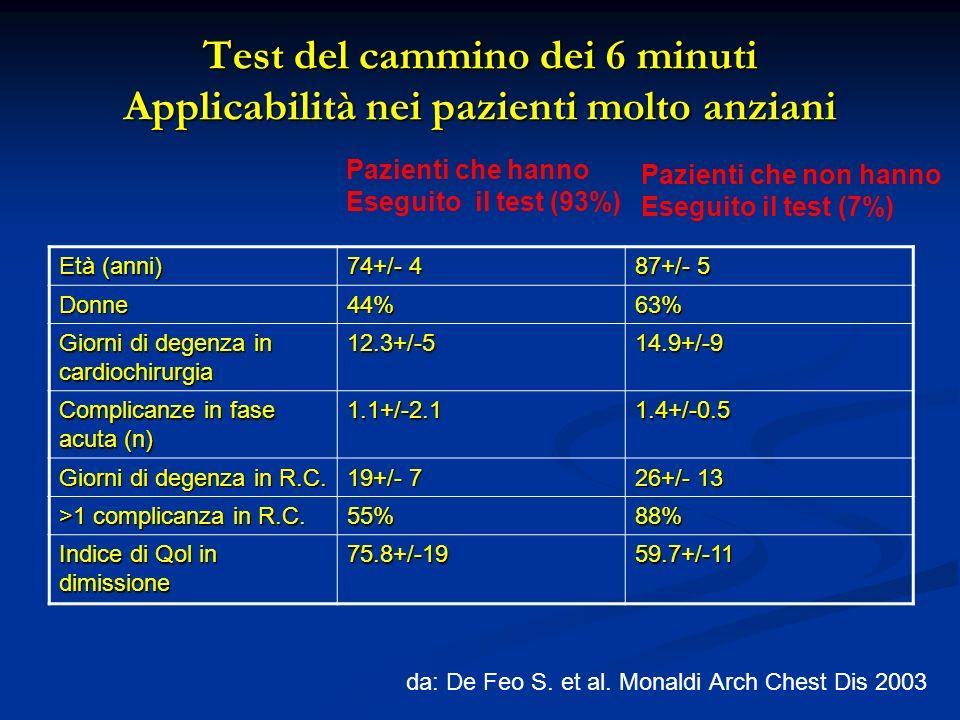 Test del cammino dei 6 minuti Applicabilità nei pazienti molto anziani Età (anni) 74+/- 4 87+/- 5 Donne44%63% Giorni di degenza in cardiochirurgia 12.