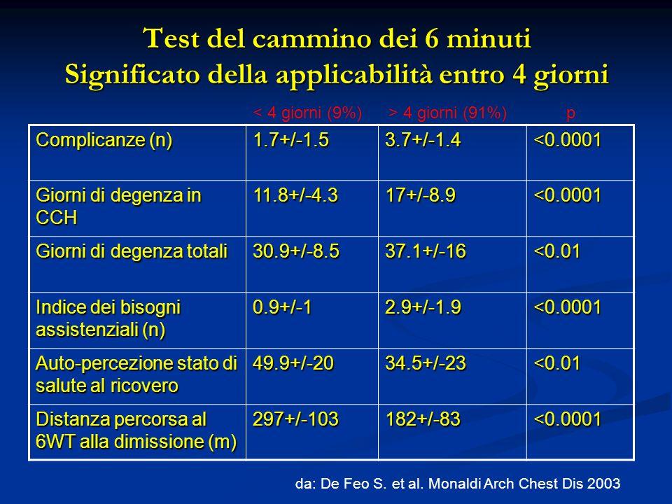 Test del cammino dei 6 minuti Significato della applicabilità entro 4 giorni Complicanze (n) 1.7+/-1.53.7+/-1.4<0.0001 Giorni di degenza in CCH 11.8+/