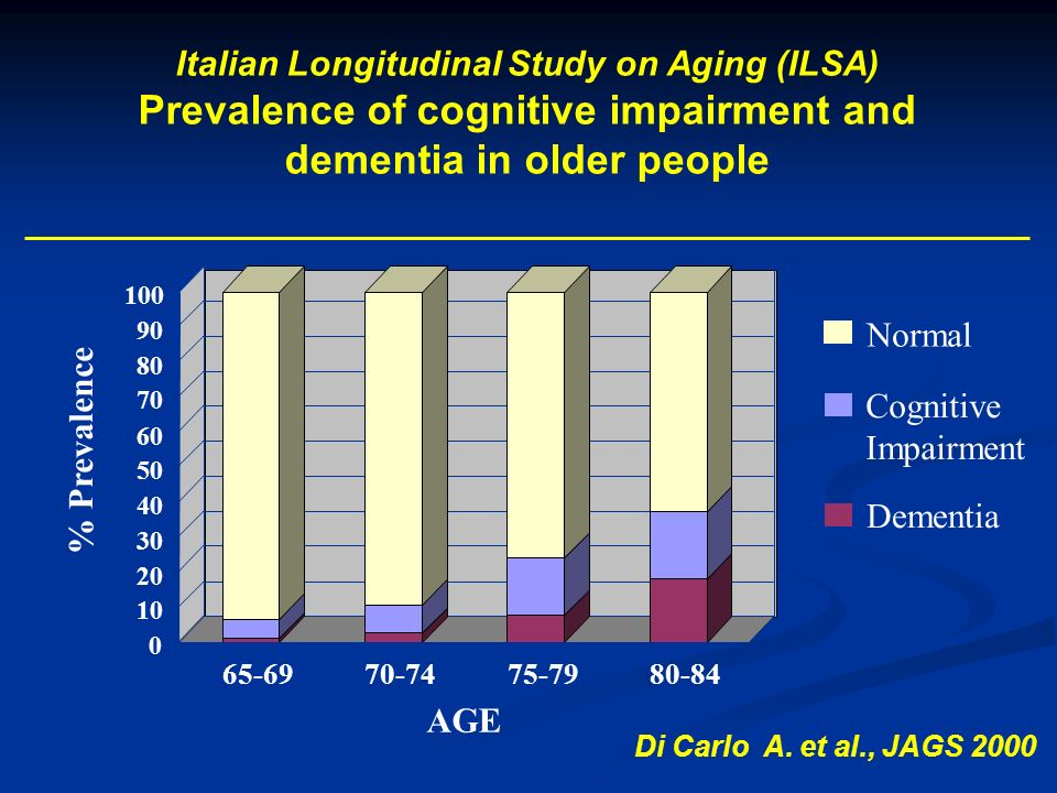 0 10 20 30 40 50 60 70 80 90 100 65-6970-7475-7980-84 Dementia Cognitive Impairment Normal Italian Longitudinal Study on Aging (ILSA) Prevalence of cognitive impairment and dementia in older people AGE % Prevalence Di Carlo A.