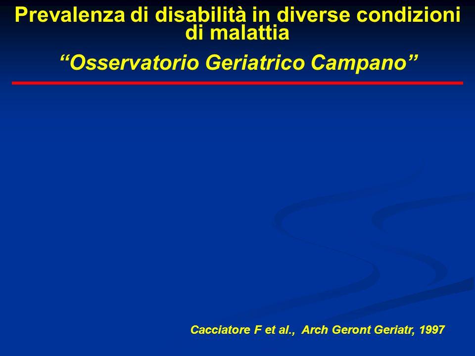 Prevalenza di disabilità in diverse condizioni di malattia Osservatorio Geriatrico Campano Cacciatore F et al., Arch Geront Geriatr, 1997
