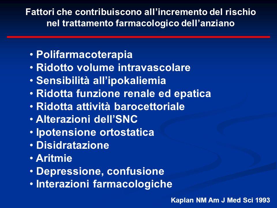 Fattori che contribuiscono allincremento del rischio nel trattamento farmacologico dellanziano Polifarmacoterapia Ridotto volume intravascolare Sensib