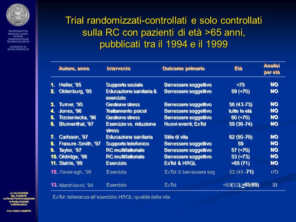Ospedale Domicilio Controllo Trattamento DH vs C – p= 0.010 H vs C – p= 0.06 DH vs C – p= ns H vs C – p= 0.03 Visite mediche durante il follow-up per gruppo di età e di trattamento * 0 2 4 6 8 76-8566-7546-65 Visite mediche (N) DHHC HC HC Follow-up a 6 mesi per trattamento p= 0.02 per gruppo di età p= 0.03 46-65 vs 76-85 – p= 0.03 66-75 vs 76-85 – p= ns * * # * # # # 76-8566-7546-65 DHHC HC HC Follow-up a 12 mesi per trattamento = ns per gruppo di età = ns 46-65 vs 76-85 – p= ns 66-75 vs 76-85 – p= 0.009 anni # # # #