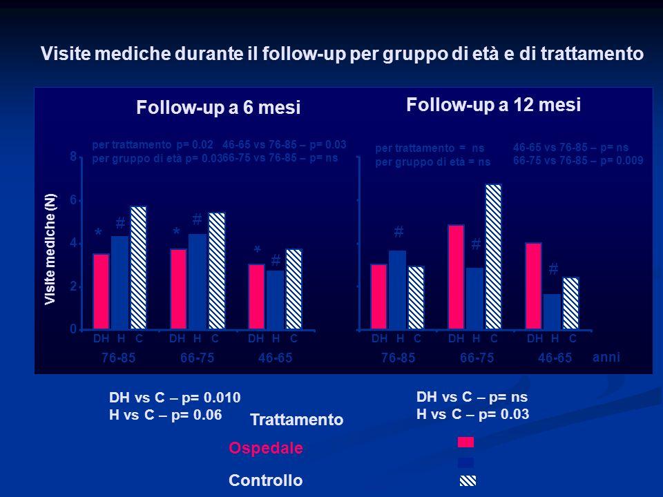 Ospedale Domicilio Controllo Trattamento DH vs C – p= 0.010 H vs C – p= 0.06 DH vs C – p= ns H vs C – p= 0.03 Visite mediche durante il follow-up per