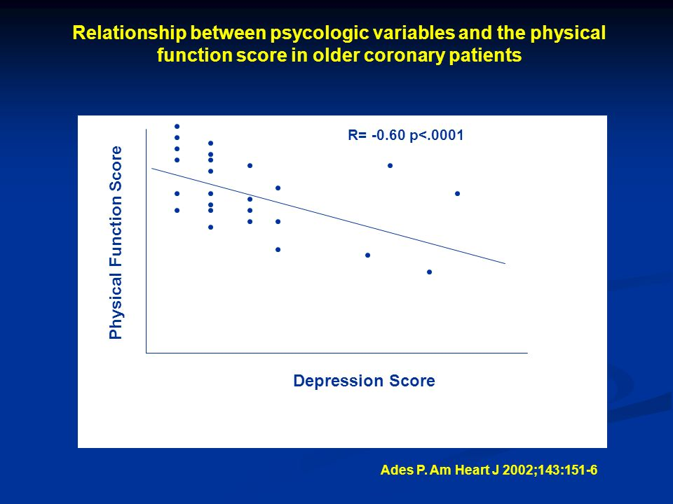 Relationship between psycologic variables and the physical function score in older coronary patients Physical Function Score Depression Score R= -0.60