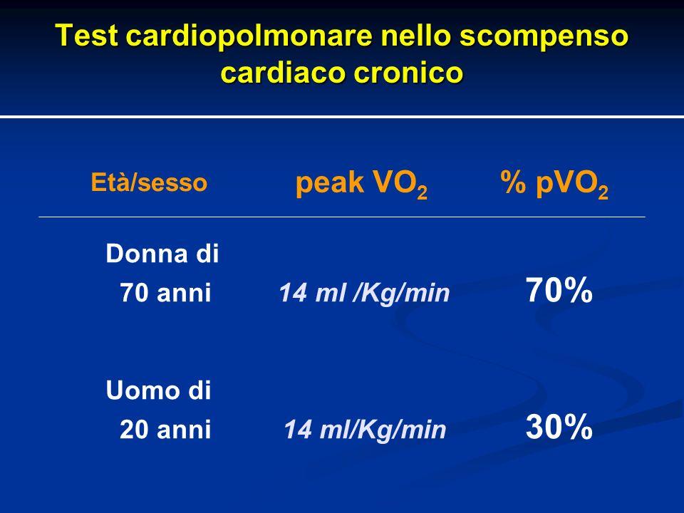 Test cardiopolmonare nello scompenso cardiaco cronico Donna di 70 anni 14 ml /Kg/min 70% Uomo di 20 anni14 ml/Kg/min 30% peak VO 2 % pVO 2 Età/sesso