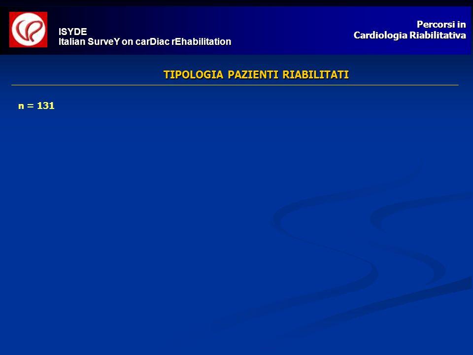 Percorsi in Cardiologia Riabilitativa TIPOLOGIA PAZIENTI RIABILITATI ISYDE Italian SurveY on carDiac rEhabilitation * n = 131